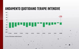 Andamento quotidiano delle terapie intensive in Italia nell'ultimo mese