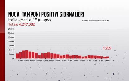 Coronavirus in Italia, il bollettino con i dati di oggi 15 giugno