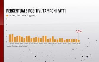 Secondo il bollettino del 15 giugno 2021 la percentuale positivi è dello 0,6%