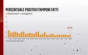 Secondo il bollettino del 16 giugno 2021 la percentuale positivi è dello 0,7%