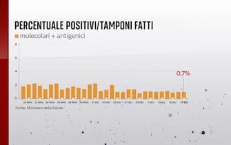 Secondo il bollettino del 17 giugno 2021 la percentuale positivi è dello 0,7%