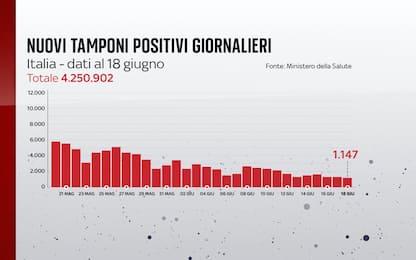 Covid in Italia, il bollettino con i dati di oggi 18 giugno