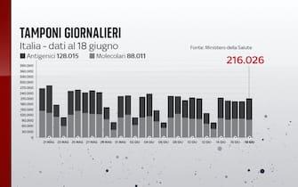 Secondo i dati del 18 giugno 2021 sono 216.026 i tamponi giornalieri effettuati
