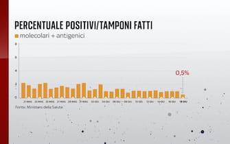 Al 18 giugno la percentuale dei positivi sui tamponi giornalieri effettuati è allo 0,5%