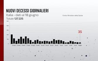 Al 18 giugno 2021 si sono registrate 35 vittime in 24 ore