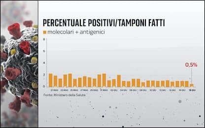 Covid, tasso di positività allo 0,5%: dato più basso del 2021. I DATI