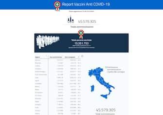 Il report sui vaccini
