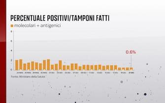 Secondo il bollettino del 21 giugno 2021 la percentuale positivi è dello 0,6%