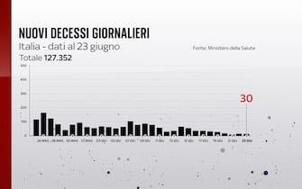 Grafiche coronavirus: i decessi giornalieri sono 30