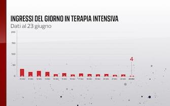 Grafiche coronavirus: gli ingressi del giorno in terapia intensiva sono 4