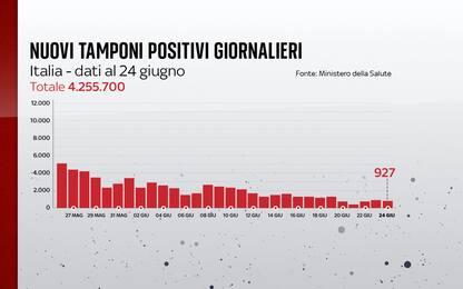 Coronavirus in Italia, il bollettino con i dati di oggi 24 giugno