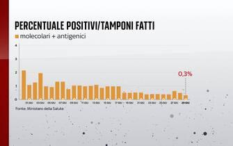 Al 29 giugno la percentuale di positivi sui tamponi fatti è allo 0,3%