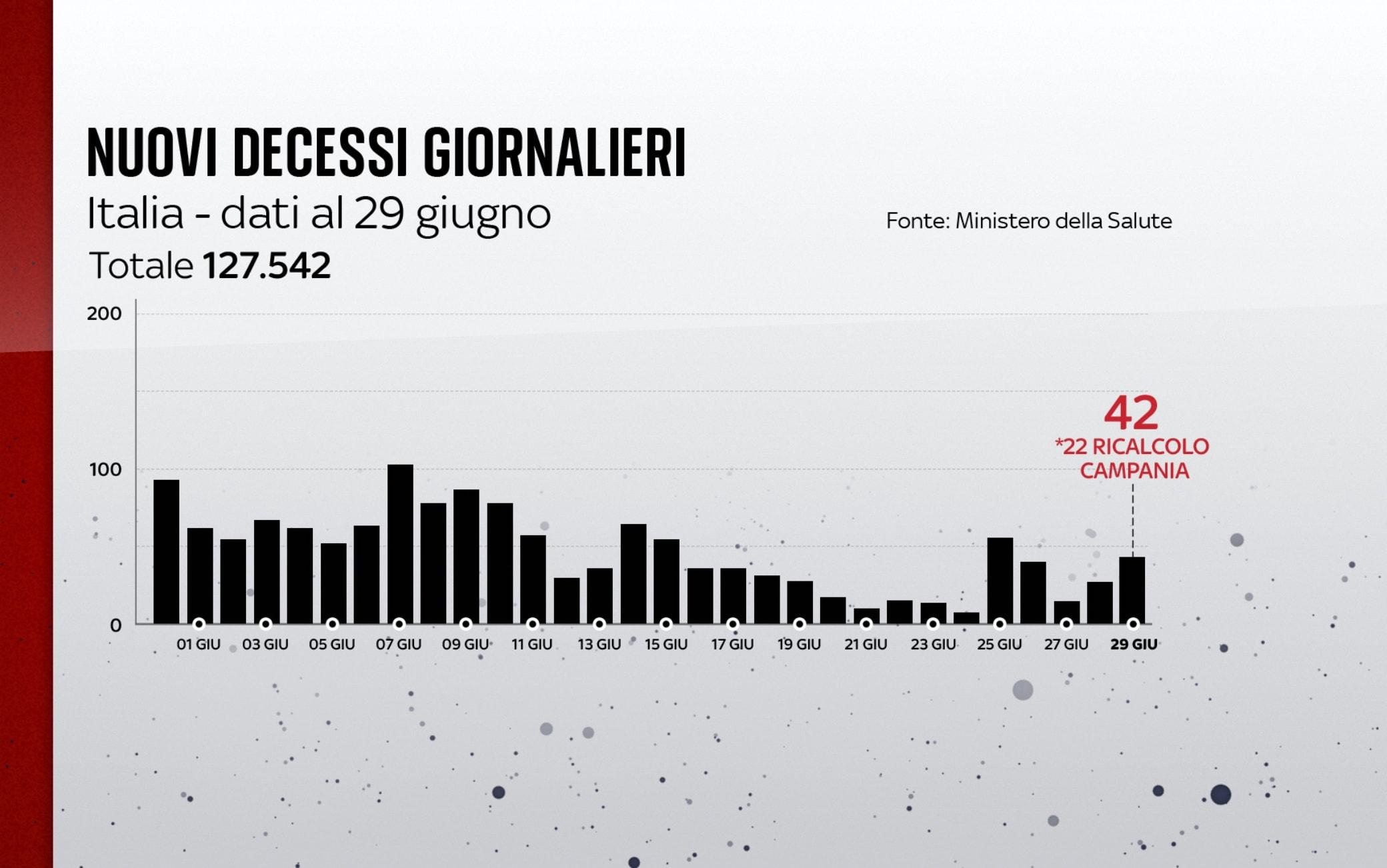 I decessi in Italia al 29 giugno