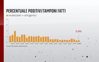 Al 30 giugno la percentuale di positivi sui tamponi fatti è allo 0,4%