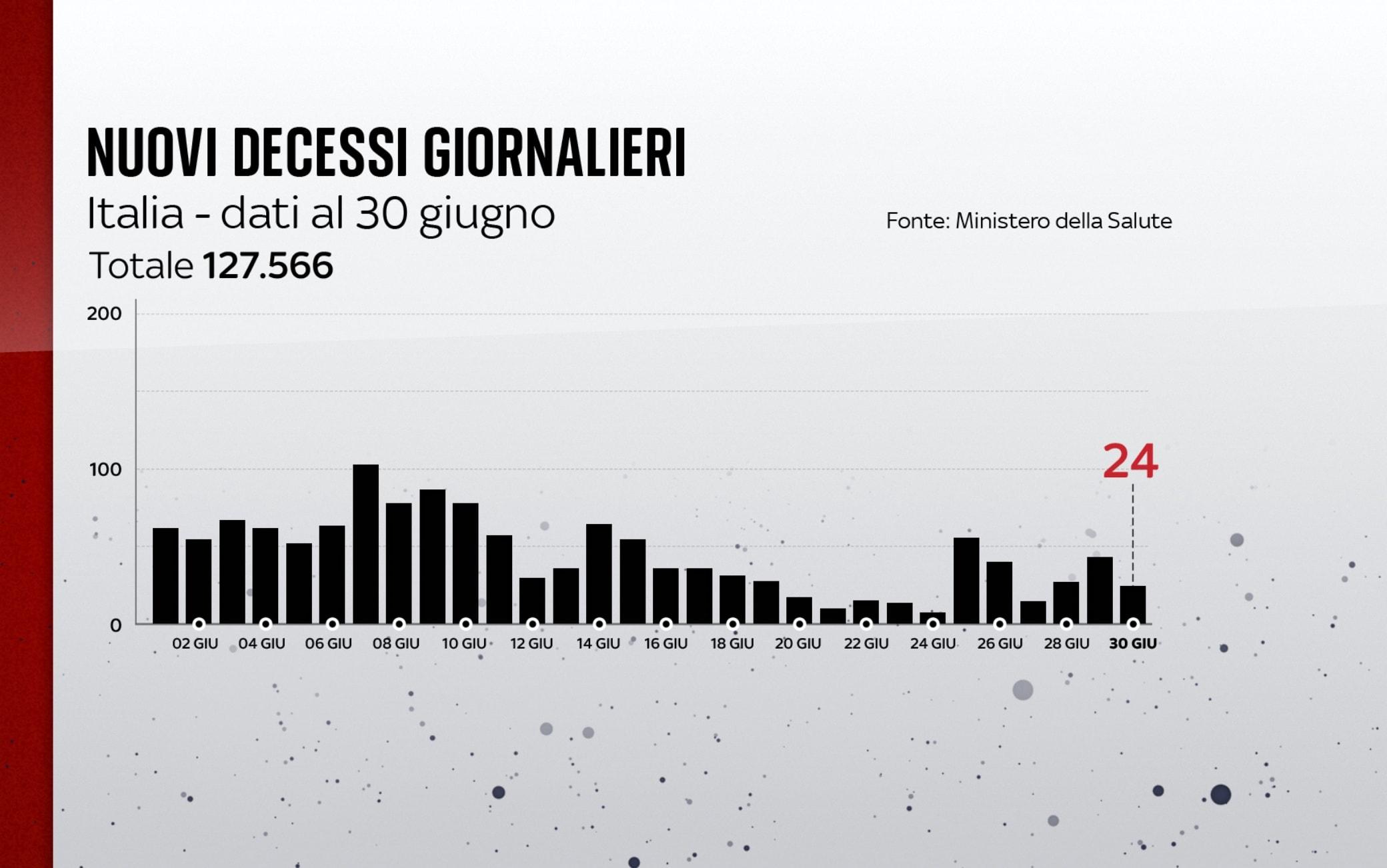 I decessi in Italia al 30 giugno