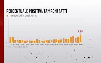 Secondo il bollettino del 15 luglio 2021 la percentuale positivi è dell'1,3%