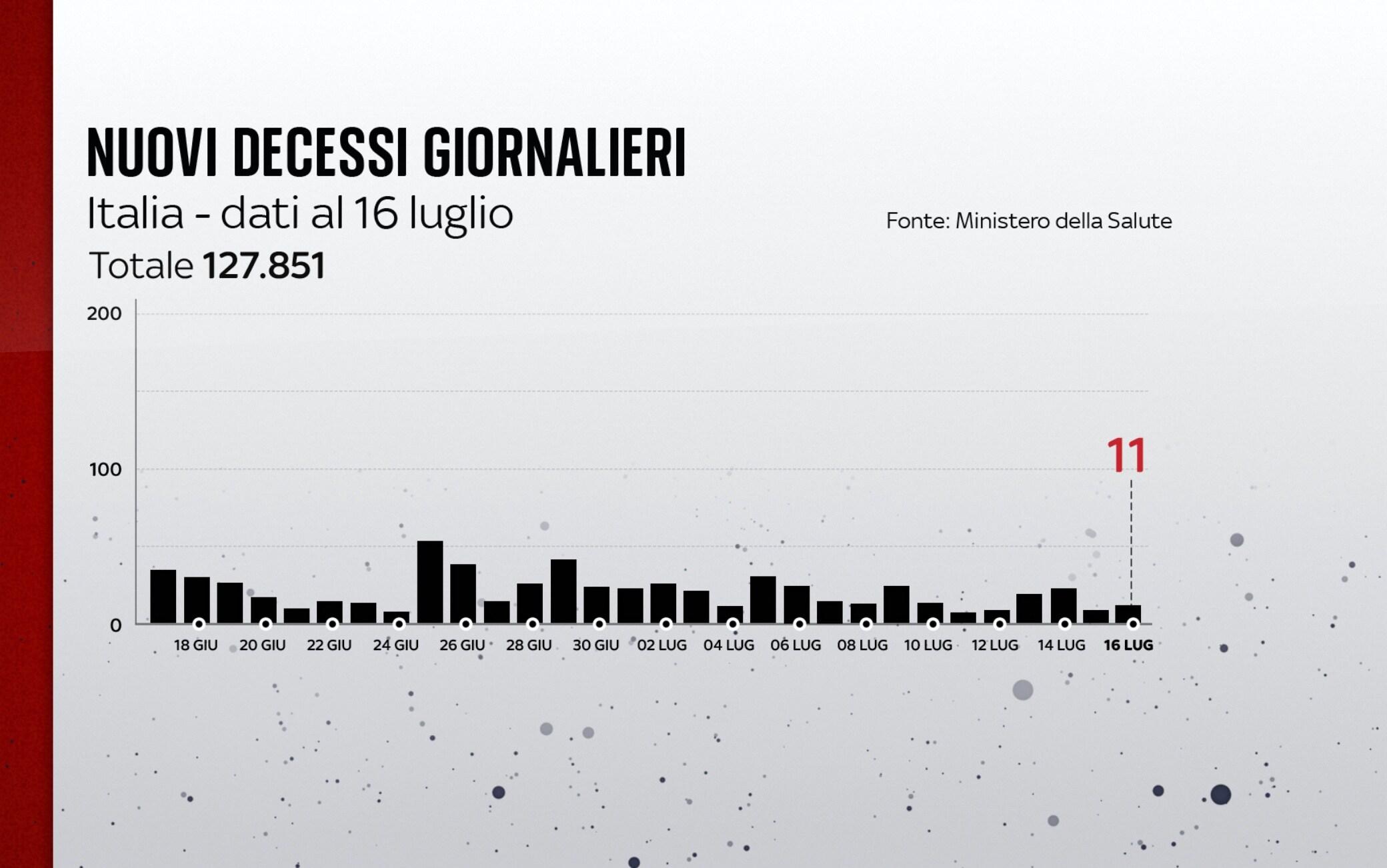 I decessi in Italia al 16 luglio