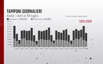 Grafiche coronavirus: i tamponi effettuati oggi sono 165.269