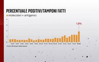Grafiche coronavirus: la percentuale di positivi sui tamponi fatti è all'1,9%