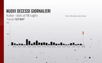Grafiche coronavirus: i decessi giornalieri sono 3