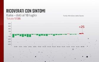 Grafiche coronavirus: i ricoverati con sintomi sono in tutto 1.136