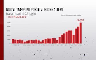 Secondo il bollettino del 22 luglio 2021 i nuovi positivi sono 5.057