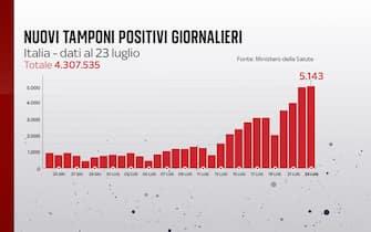 Il bollettino Covid del 23 luglio registra 5.143 nuovi casi
