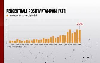 Al 23 luglio la percentuale di positivi sui tamponi giornalieri è all'2,2%