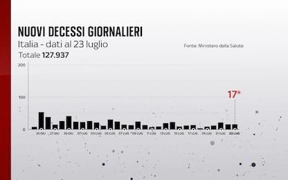 Coronavirus in Italia, il bollettino con i dati di oggi 23 luglio