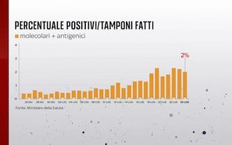 Secondo il bollettino del 22 luglio 2021 la percentuale positivi è del 2%