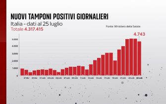 Il bollettino Covid del 25 luglio registra 4.743 nuovi casi