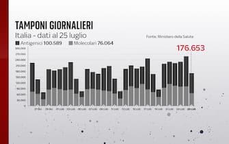 I tamponi giornalieri al 25 luglio sono 176.653