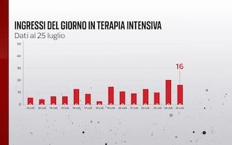 Il bollettino Covid del 25 luglio segnala 16 ingressi in terapia intensiva in 24 ore
