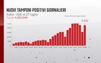 Secondo il bollettino del 27 luglio 2021 i nuovi positivi sono 4.522