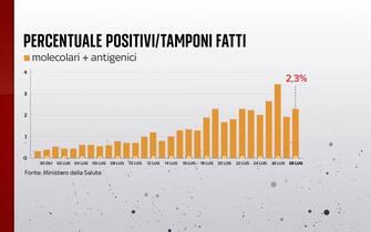 Al 28 luglio la percentuale di positivi sui tamponi giornalieri è all'2,3%