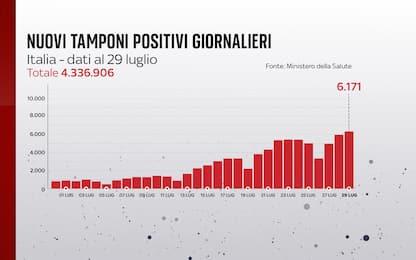 Coronavirus in Italia, il bollettino con i dati di oggi 29 luglio