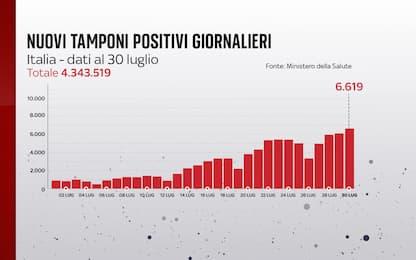 Coronavirus in Italia, il bollettino con i dati di oggi 30 luglio
