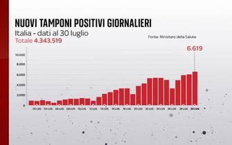 Secondo il bollettino del 30 luglio 2021 i nuovi positivi sono 6.619