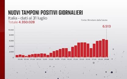 Coronavirus in Italia, il bollettino con i dati di oggi 31 luglio