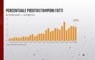 Secondo il bollettino del 31 luglio 2021 la percentuale positivi è del 2,5%