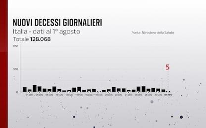 Coronavirus in Italia, il bollettino con i dati di oggi 1 agosto