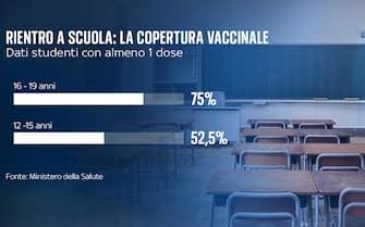 Grafico con la copertura vaccinale negli studenti