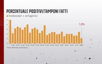 La percentuale di positivi sui tamponi effettuati al 14 settembre è all'1,3%