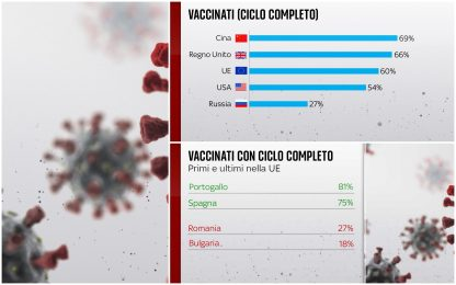 Covid, chi sta vaccinando di più nel mondo: i dati