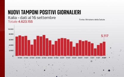 Coronavirus in Italia, il bollettino con i dati di oggi 16 settembre