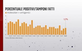 La percentuale di positivi sui tamponi effettuati al 16 settembre è all'1,7%