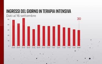 Il bollettino Covid del 16 settembre segnala 30 ingressi in terapia intensiva in 24 ore