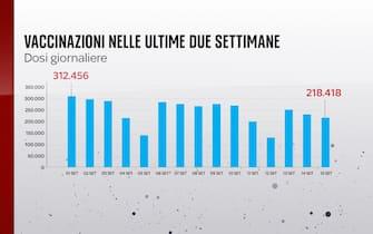 L'andamento delle vaccinazioni in Italia nelle ultime due settimane