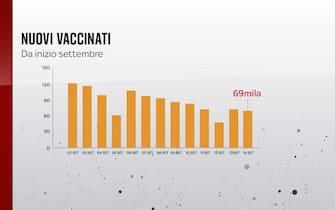 L'andamento dei nuovi vaccinati da inizio settembre