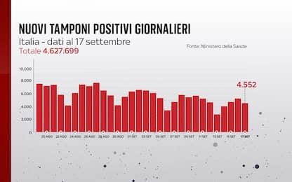 Coronavirus in Italia, il bollettino con i dati di oggi 17 settembre
